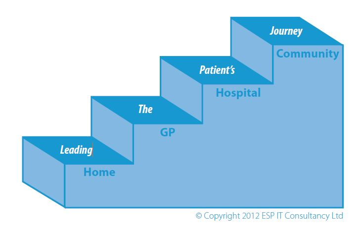 Leading the patient's journey